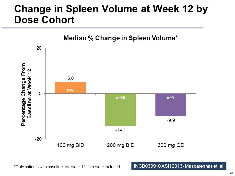 Change in Spleen Volume at Week 12 by Dose Cohort