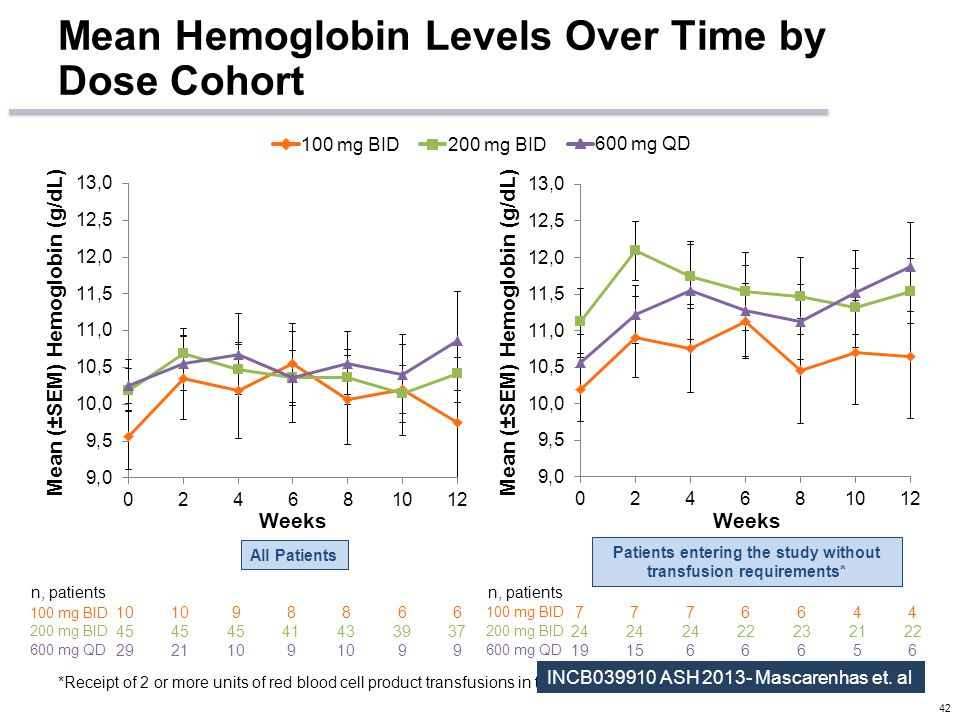Mean Hemoglobin Levels Over Time by Dose Cohort