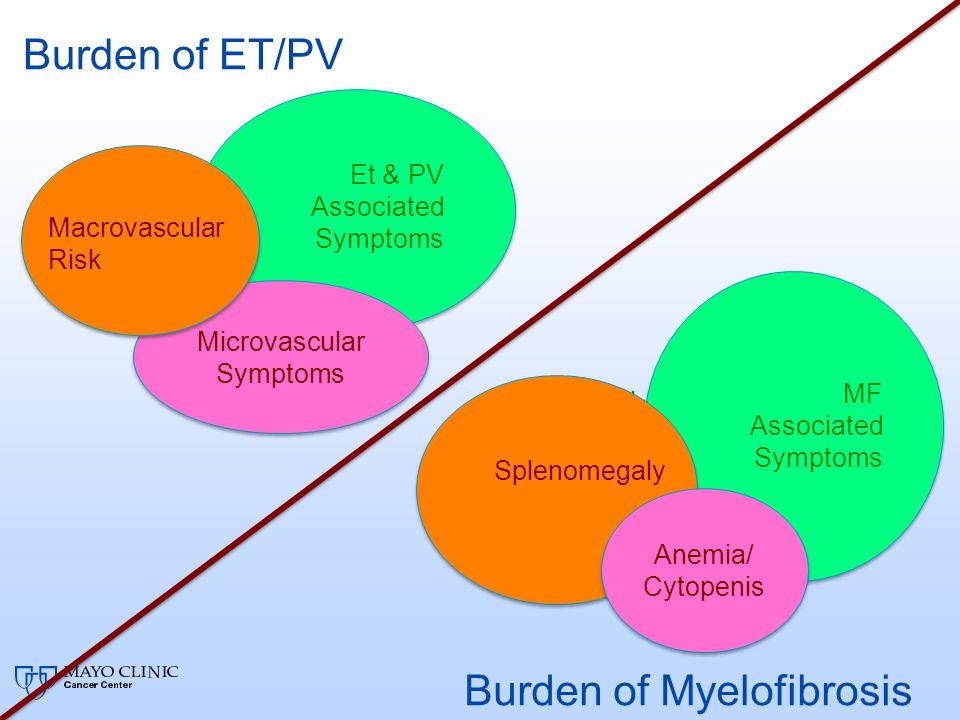 Burden of Myelofibrosis