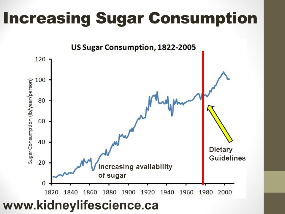 Increasing Sugar Consumption