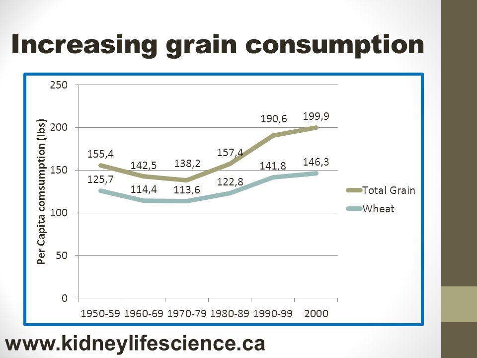Increasing grain consumption