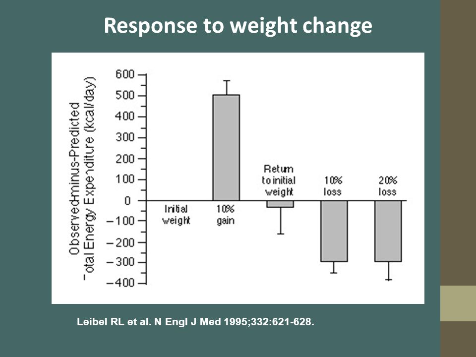 Response to weight change