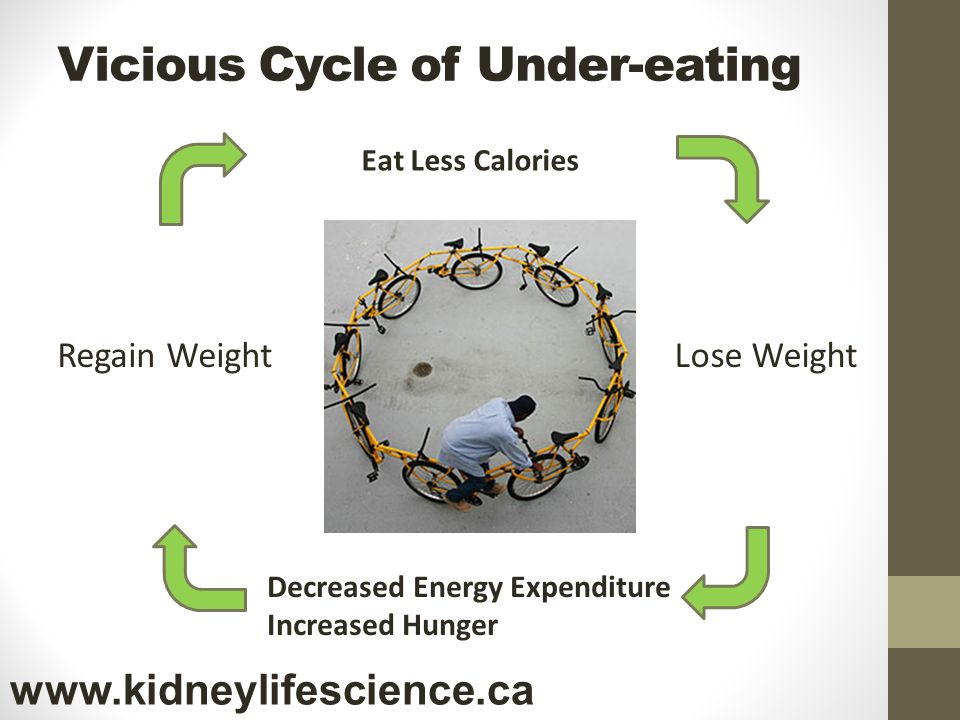 Vicious Cycle of Under-eating