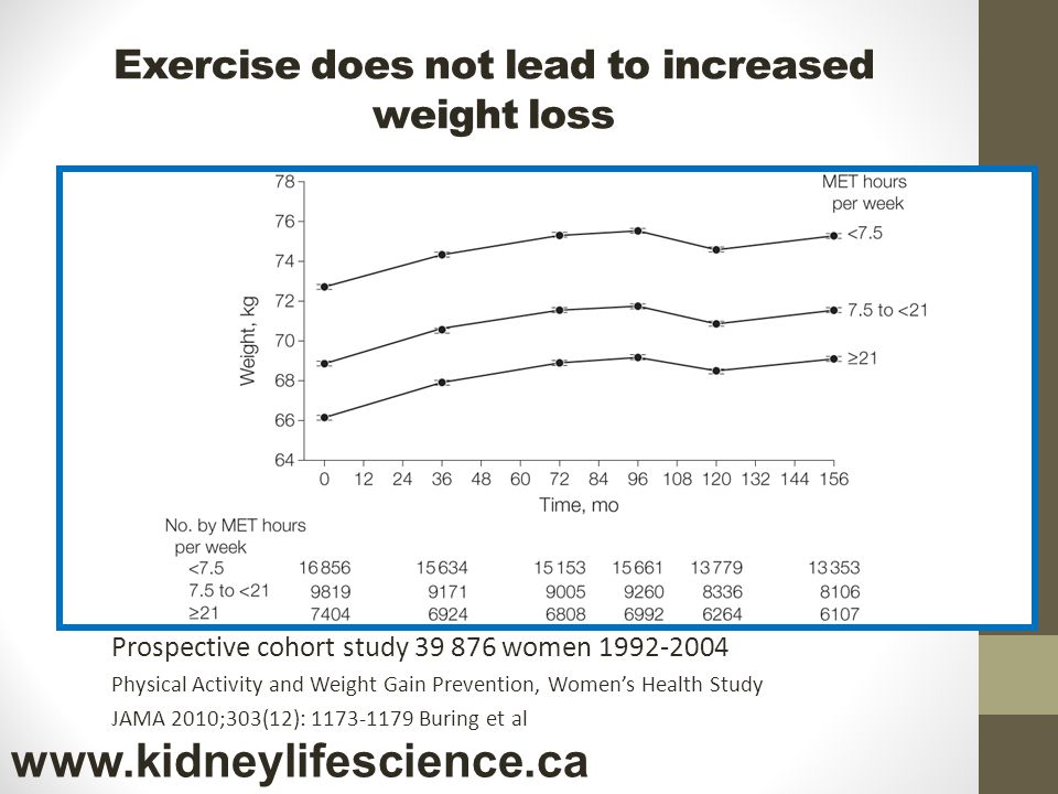 Exercise does not lead to increased weight loss