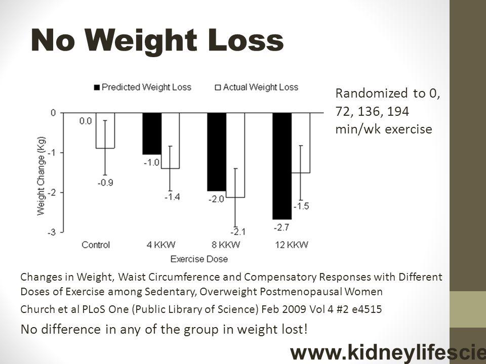 No Weight Loss www.kidneylifescience.ca