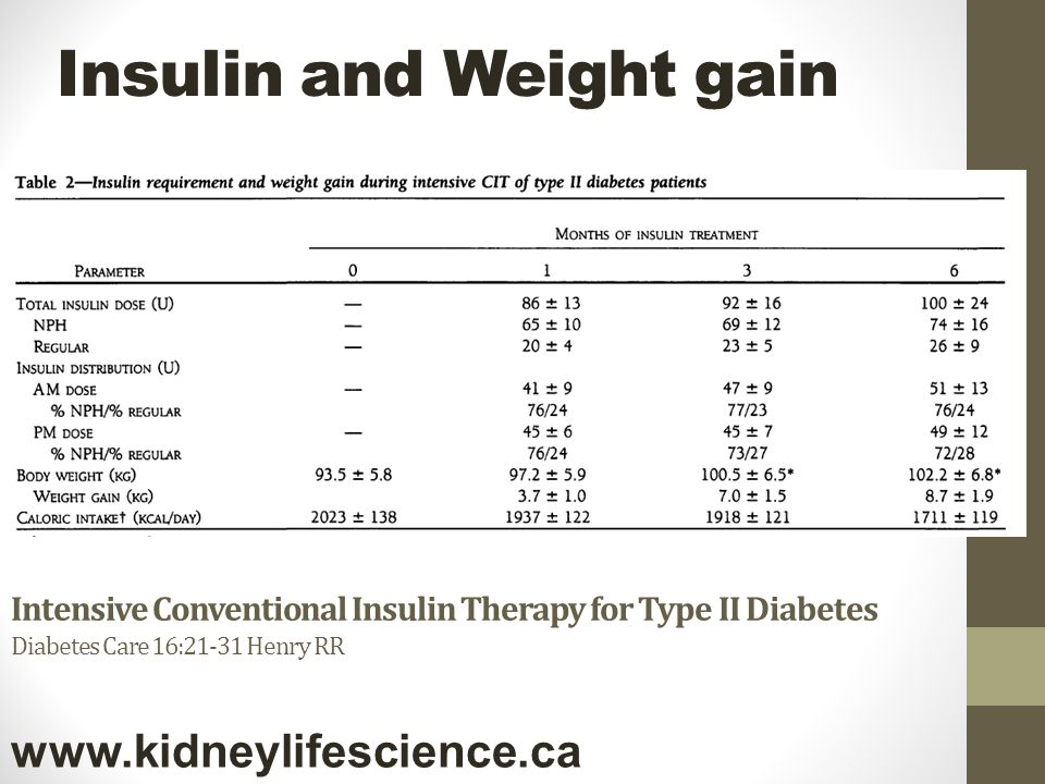 Insulin and Weight gain