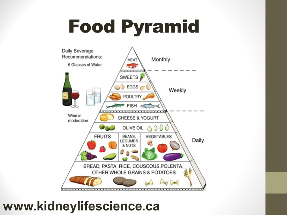 Food Pyramid www.kidneylifescience.ca