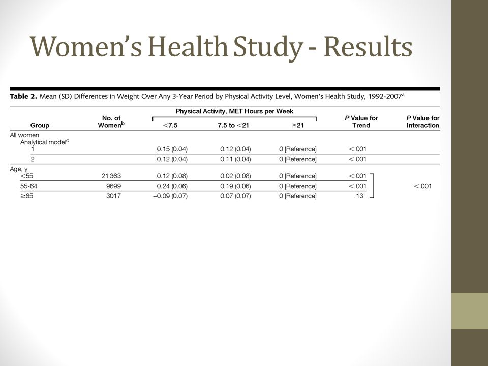 Women's Health Study - Results