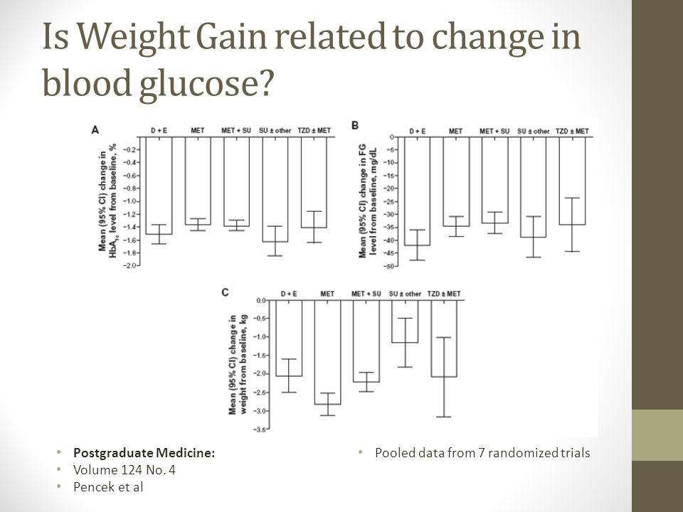 Is Weight Gain related to change in blood glucose
