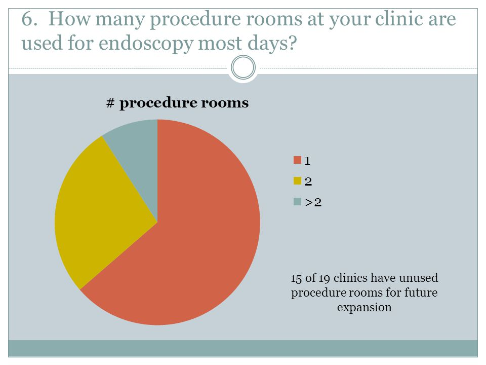 15 of 19 clinics have unused procedure rooms for future expansion