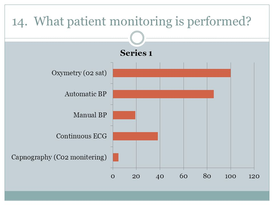 14. What patient monitoring is performed