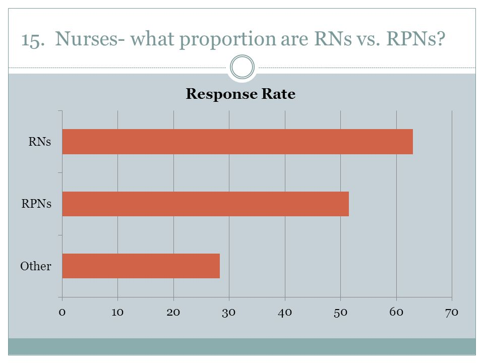 15. Nurses- what proportion are RNs vs. RPNs