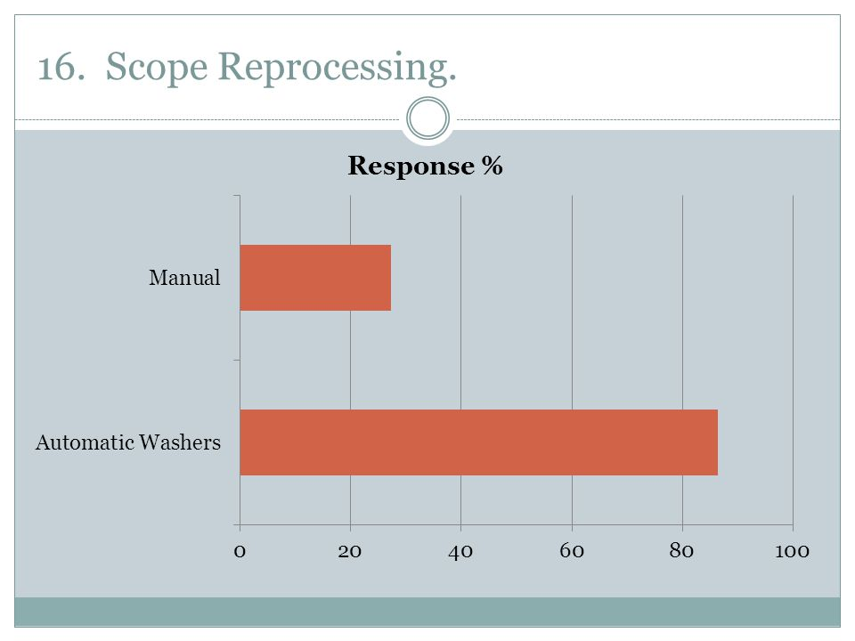 16. Scope Reprocessing.