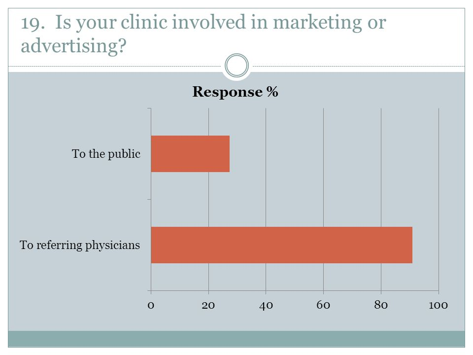 19. Is your clinic involved in marketing or advertising