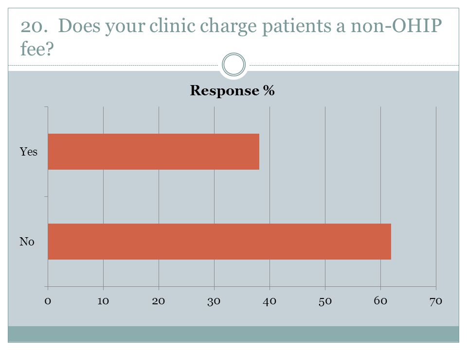 20. Does your clinic charge patients a non-OHIP fee