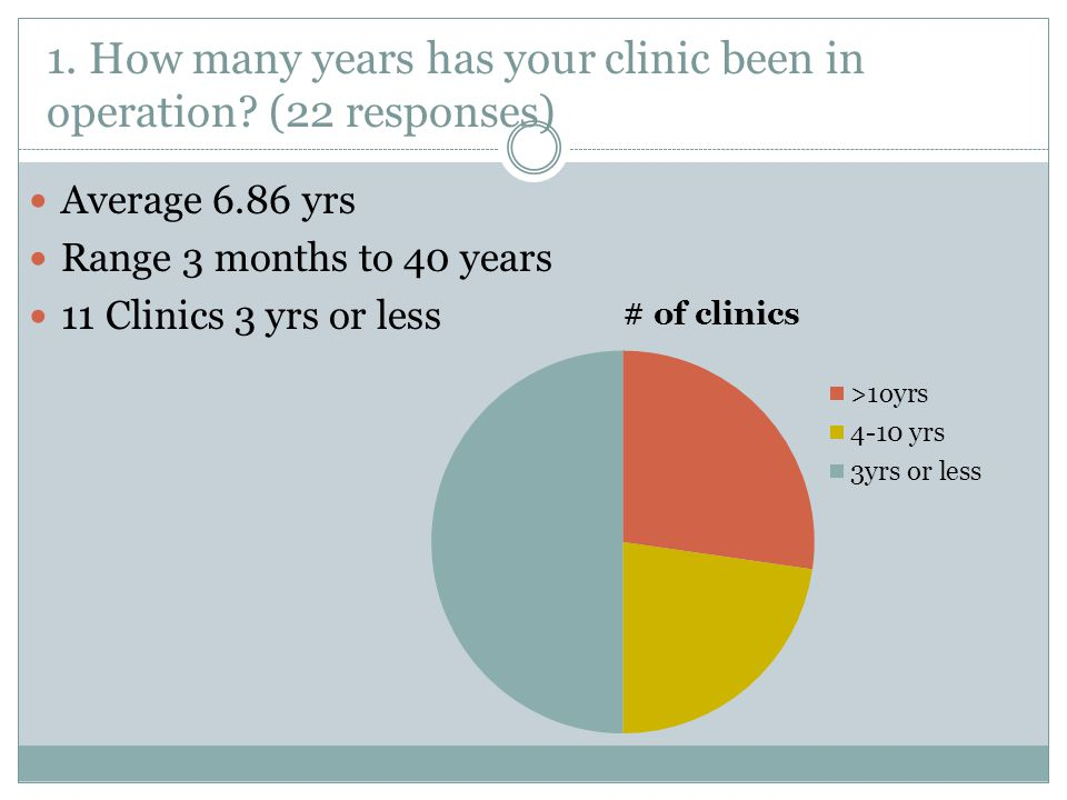 1. How many years has your clinic been in operation (22 responses)