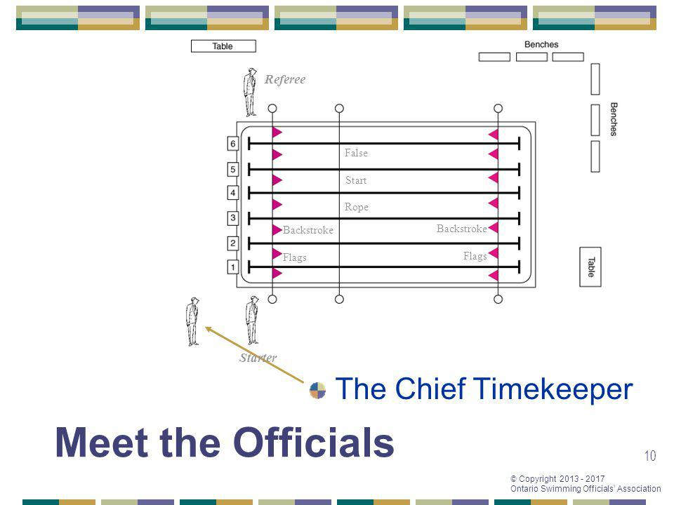 Meet the Officials The Chief Timekeeper Referee Starter False Start