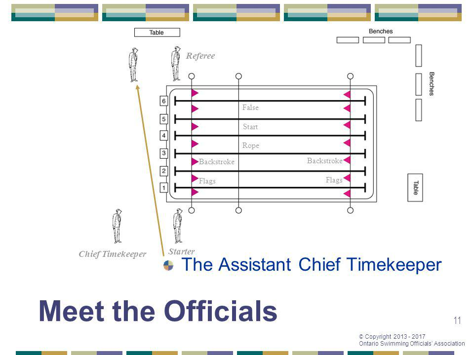 Meet the Officials The Assistant Chief Timekeeper Referee Starter
