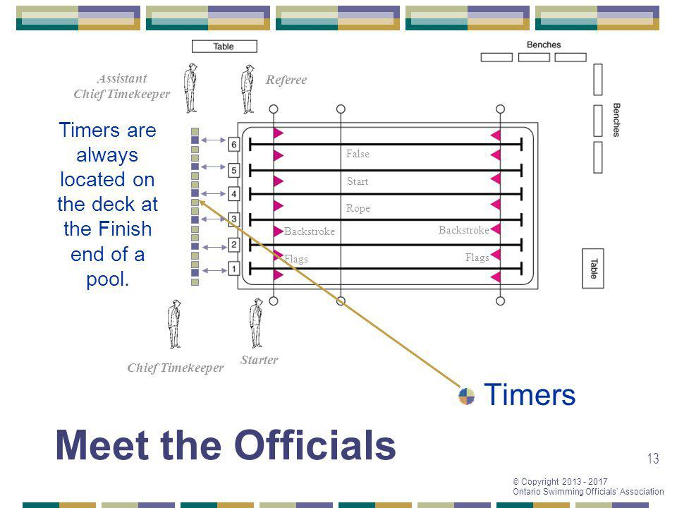 Timers are always located on the deck at the Finish end of a pool.