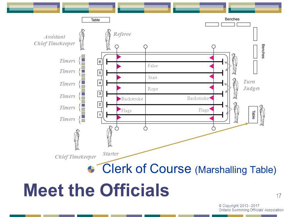Meet the Officials Clerk of Course (Marshalling Table) { { { { { {