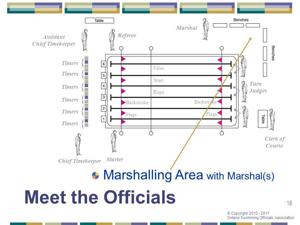 Meet the Officials Marshalling Area with Marshal(s) { { { { { {
