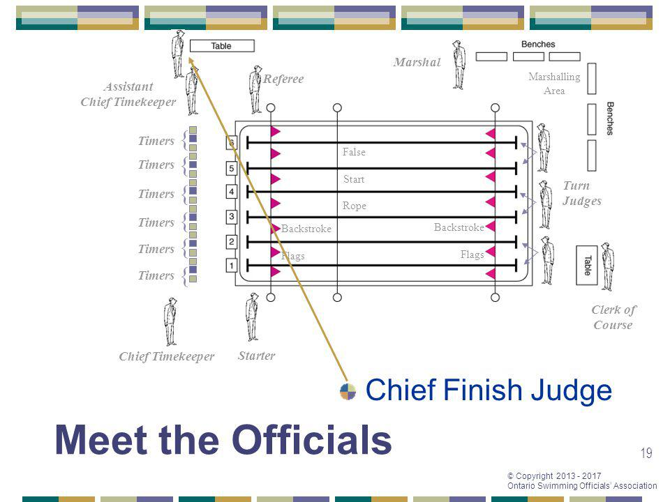 Meet the Officials Chief Finish Judge { { { { { { Marshal Referee