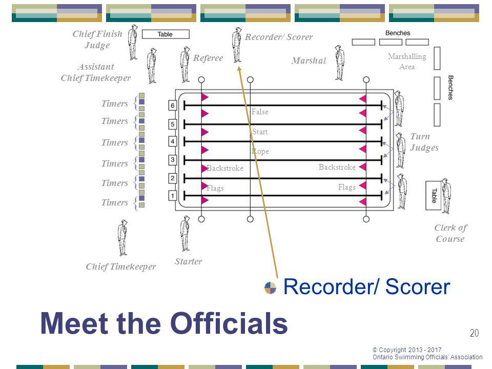Meet the Officials Recorder/ Scorer { { { { { { Chief Finish Judge