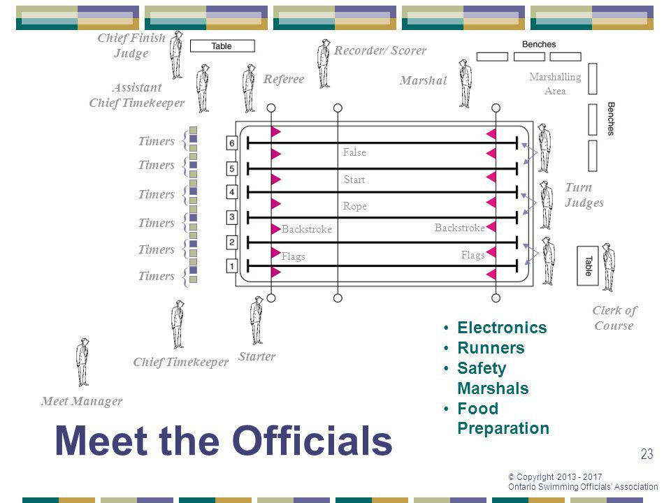 Meet the Officials { { { { { { Electronics Runners Safety Marshals