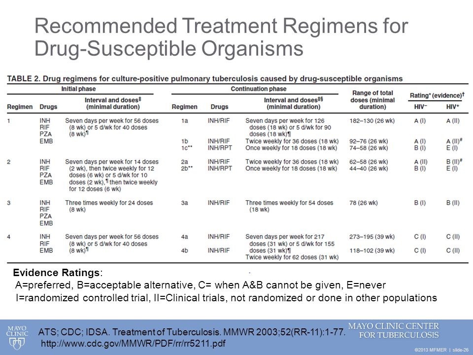 Recommended Treatment Regimens for Drug-Susceptible Organisms