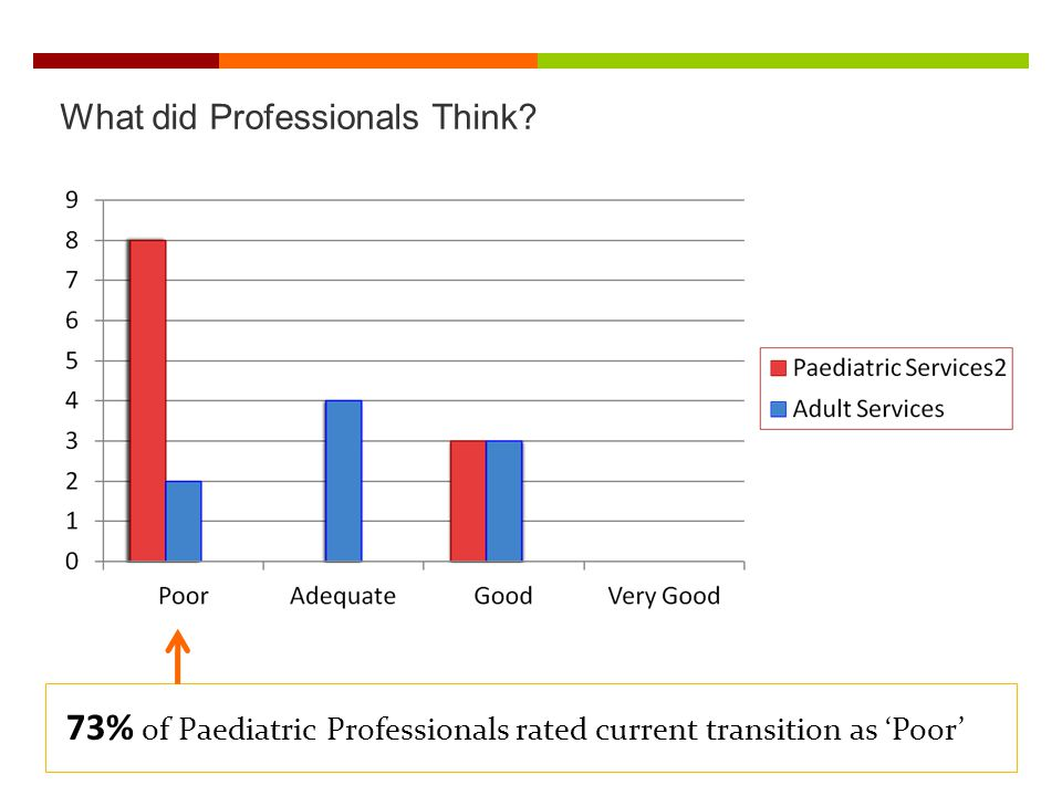 73% of Paediatric Professionals rated current transition as 'Poor'