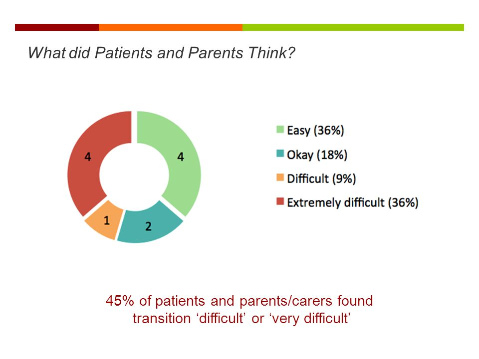 What did Patients and Parents Think