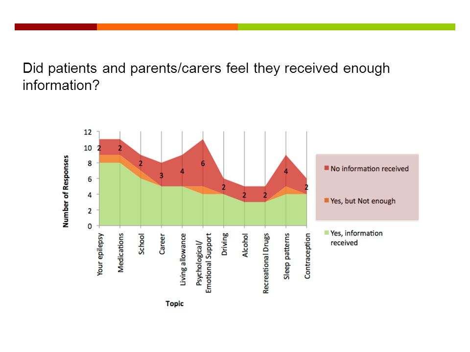 Did patients and parents/carers feel they received enough information