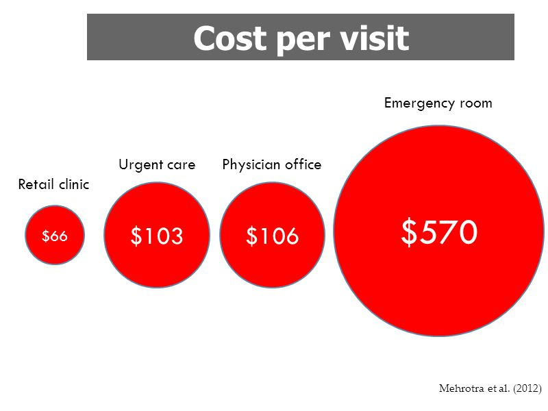 $570 Cost per visit $103 $106 Emergency room Urgent care