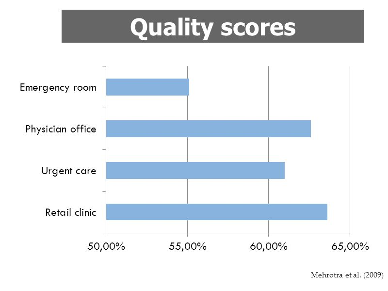 Quality scores Mehrotra et al. (2009)