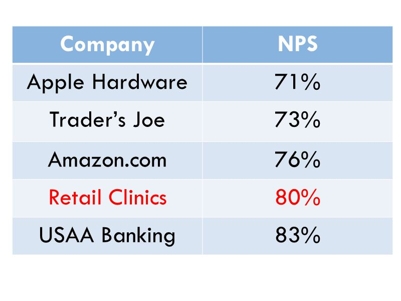 Company NPS Apple Hardware 71% Trader's Joe 73% Amazon.com 76%