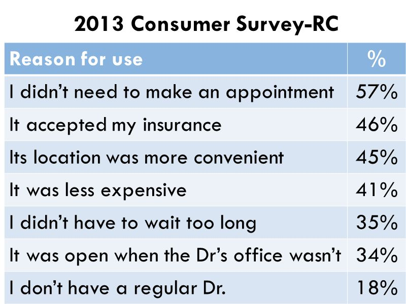 2013 Consumer Survey-RC Reason for use %