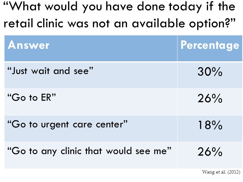 What would you have done today if the retail clinic was not an available option