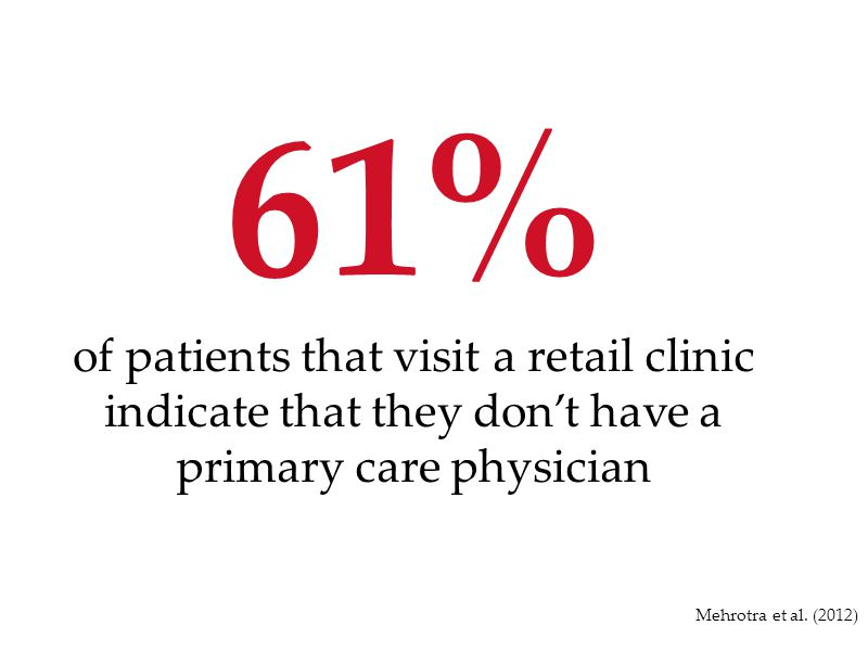61% of patients that visit a retail clinic indicate that they don't have a primary care physician.