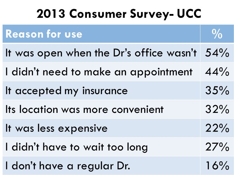 2013 Consumer Survey- UCC Reason for use %