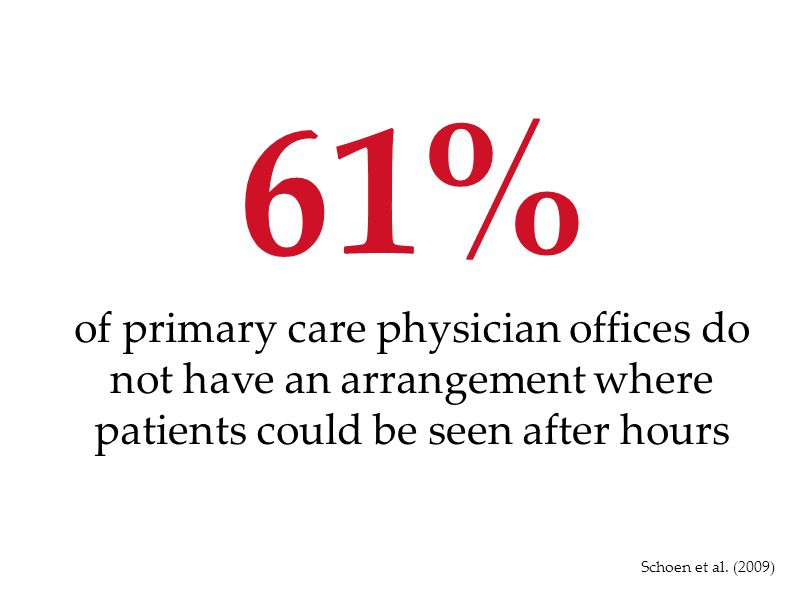 61% of primary care physician offices do not have an arrangement where patients could be seen after hours.