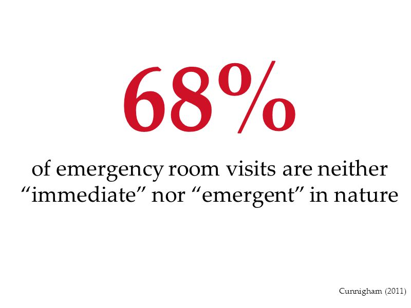 68% of emergency room visits are neither immediate nor emergent in nature.