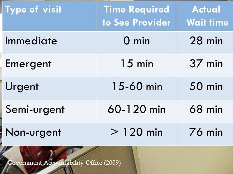Time Required to See Provider