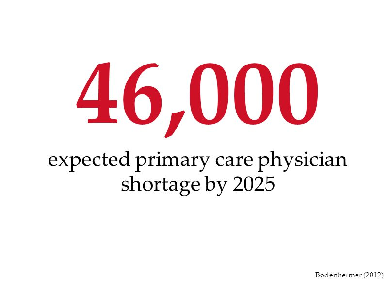 expected primary care physician shortage by 2025
