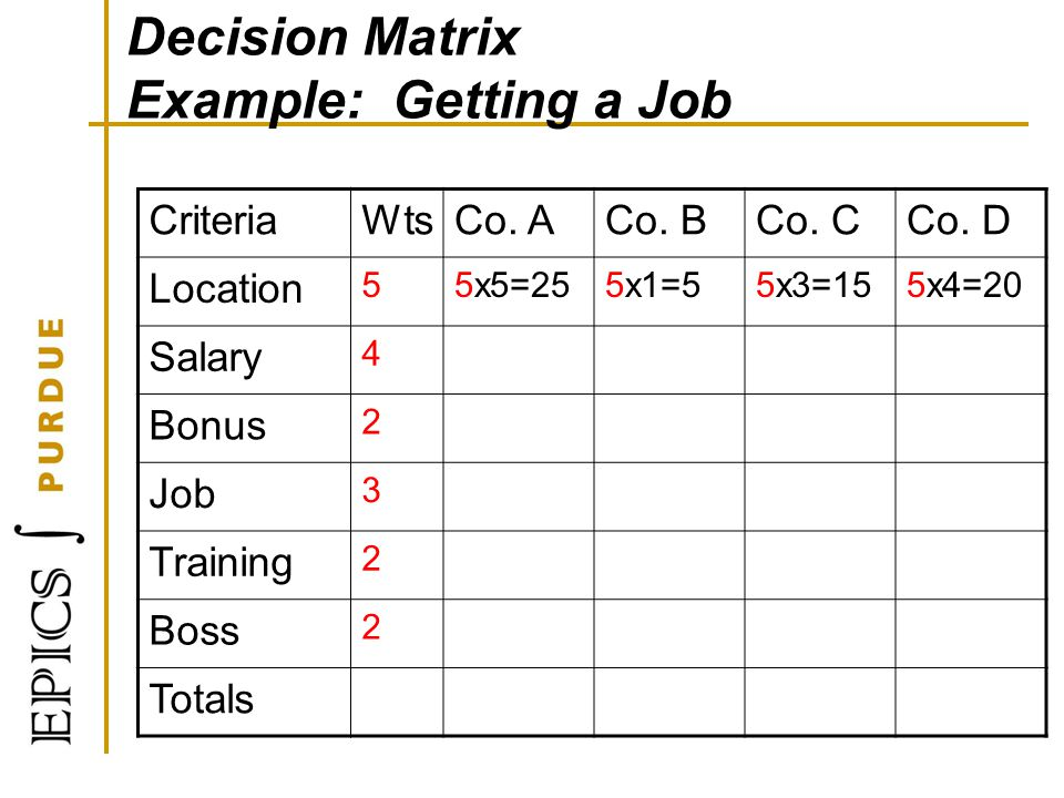 Decision Matrix Example: Getting a Job