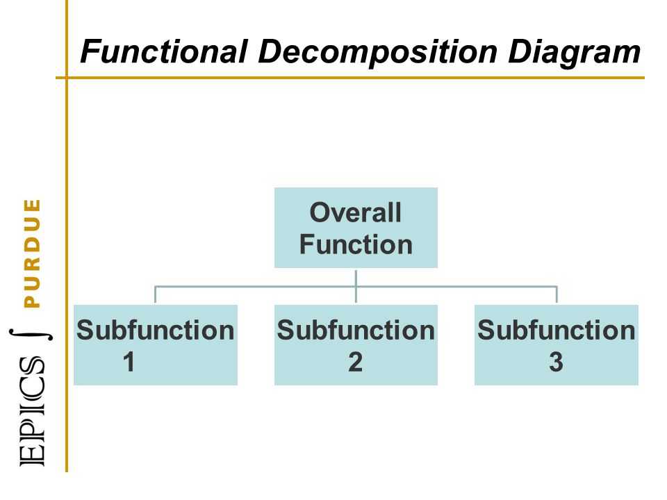 Functional Decomposition Diagram