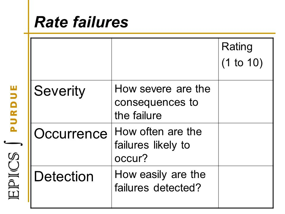 Rate failures Severity Occurrence Detection Rating (1 to 10)