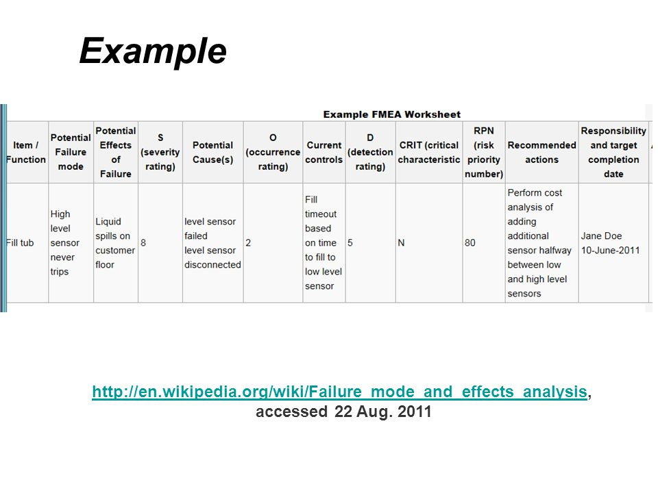 Example http://en.wikipedia.org/wiki/Failure_mode_and_effects_analysis, accessed 22 Aug. 2011