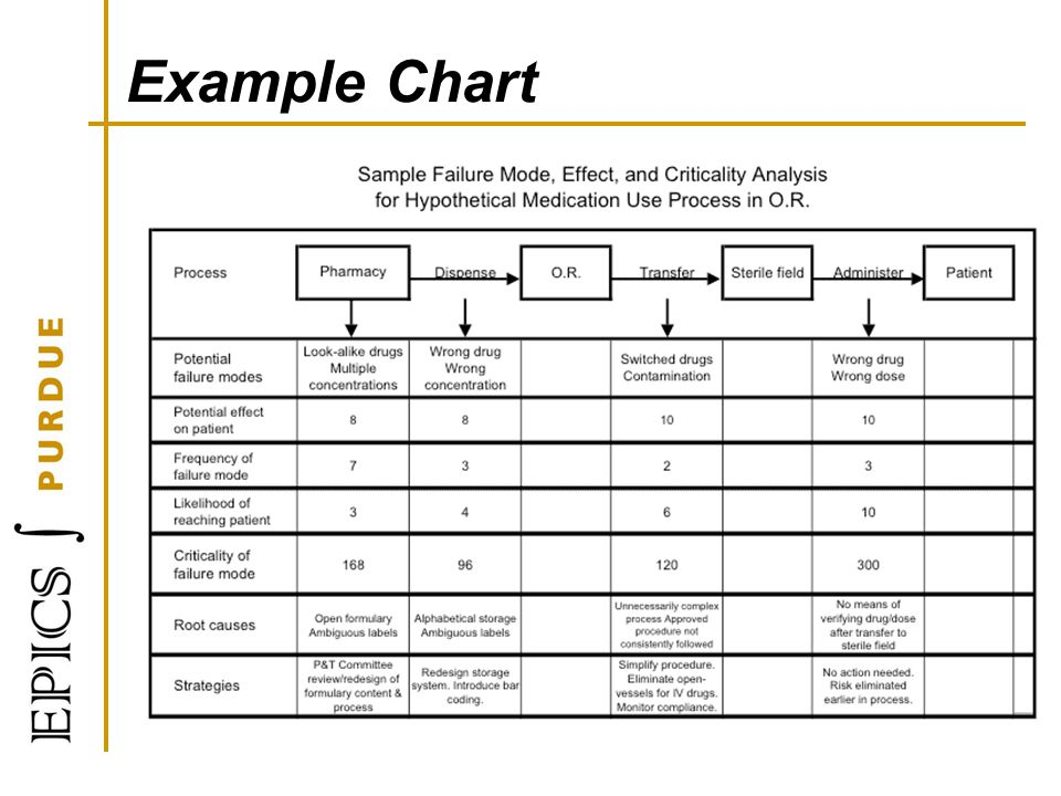 Example Chart