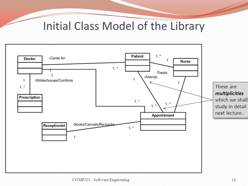 Initial Class Model of the Library