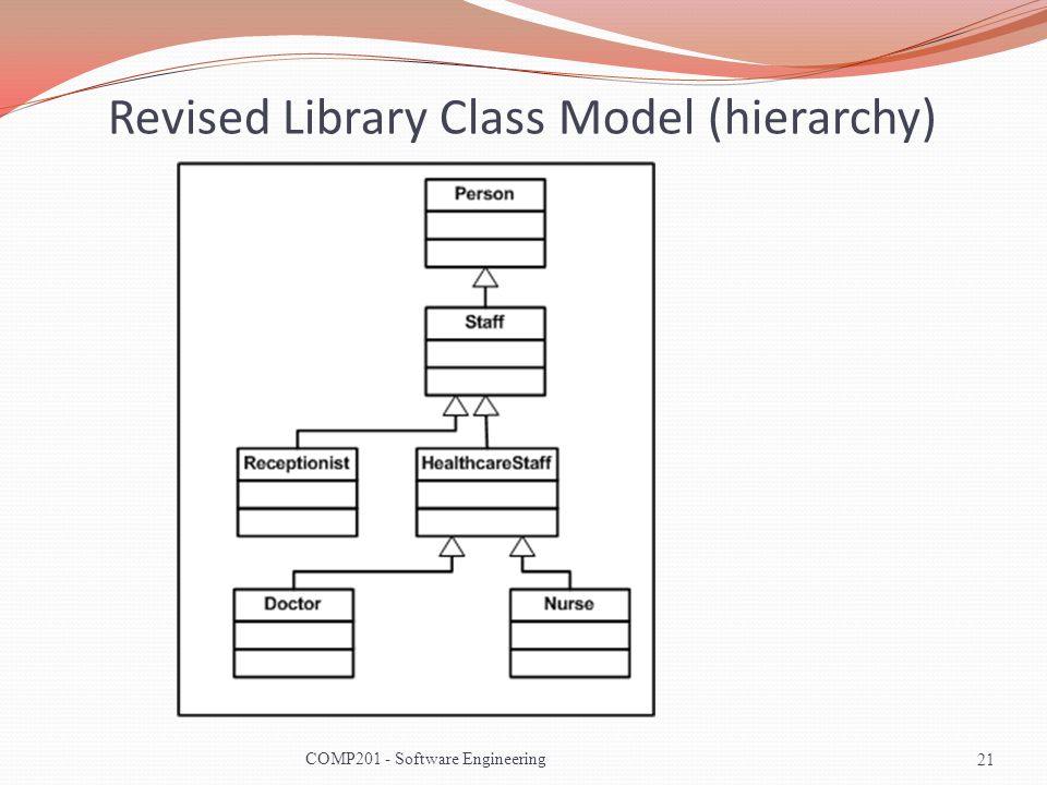 Revised Library Class Model (hierarchy)